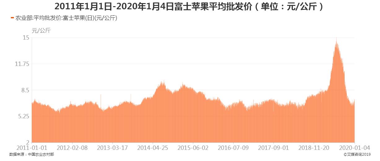 2011年1月1日-2020年1月4日富士苹果平均批发价