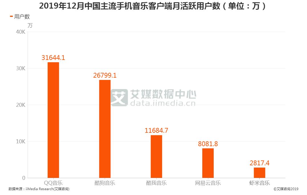 2019年12月中国主流手机音乐客户端月活跃用户数