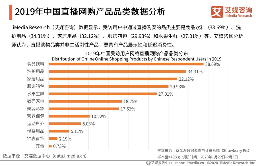 2019年中国直播网购产品品类数据分析