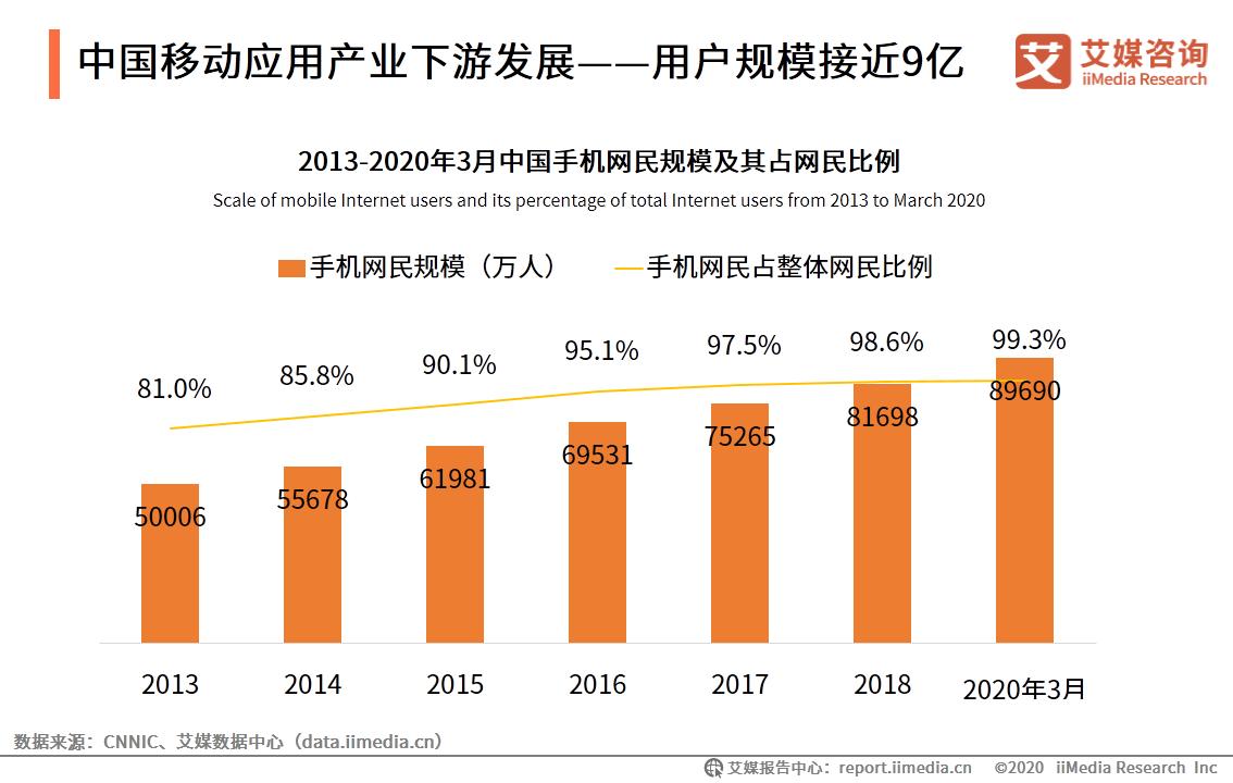 中国移动应用产业下游发展——用户规模接近9亿