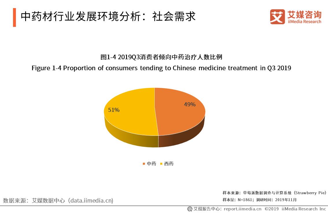 中药产品市场需求巨大