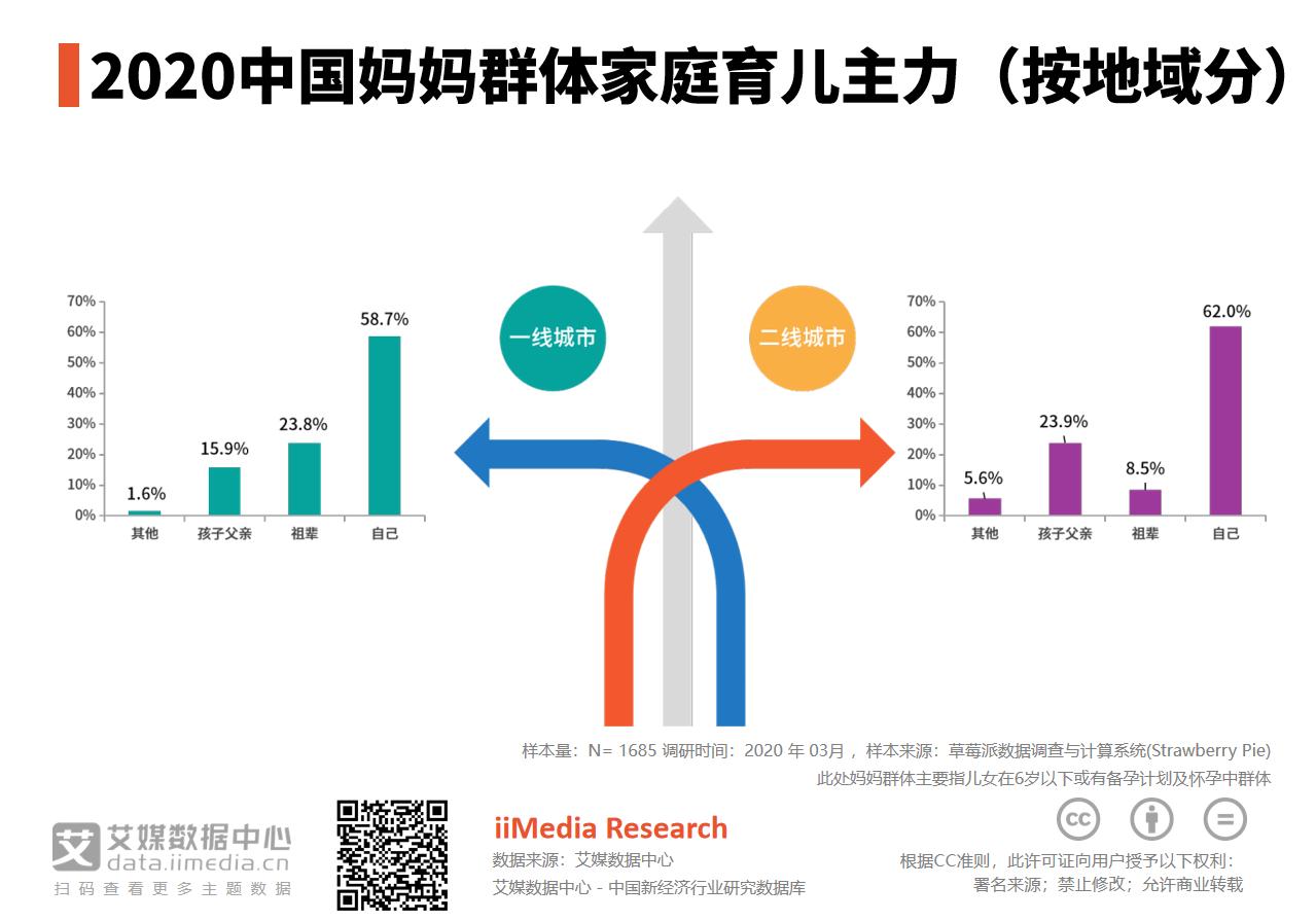 2020年中国一线城市58.7%妈妈群体为家庭育儿主力