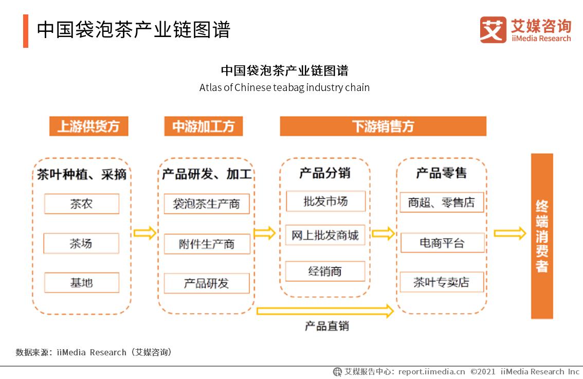 中国袋泡茶产业链图谱