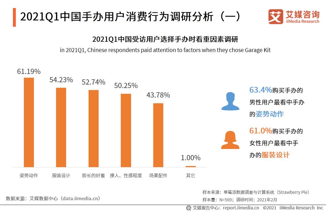 2021Q1中国模型用户消费行为调研
