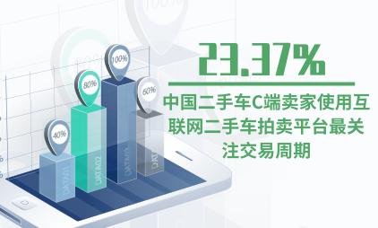 二手车行业数据分析:中国23.37%二手车C端卖家使用互联网二手车拍卖平台最关注交易周期