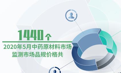 中药材大发一分彩数据分析:2020年5月中药原材料市场监测市场品规价格共1440个