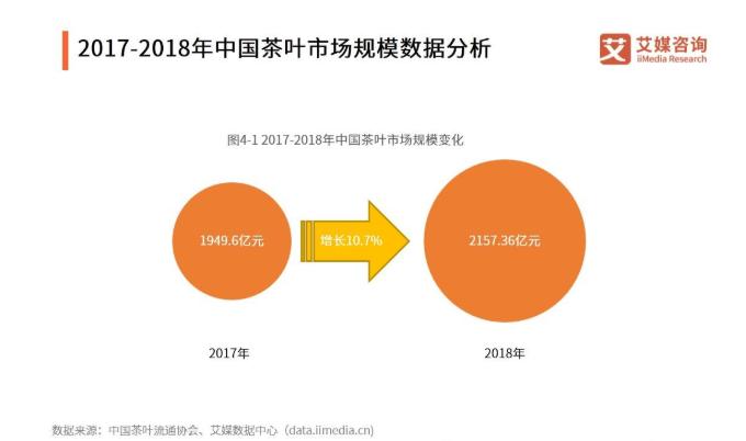 2019-2021中国茶叶种植情况与种植地区案例分析