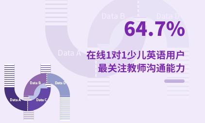 在线教育行业数据分析:2021年中国64.7%在线1对1少儿英语用户最关注教师沟通能力
