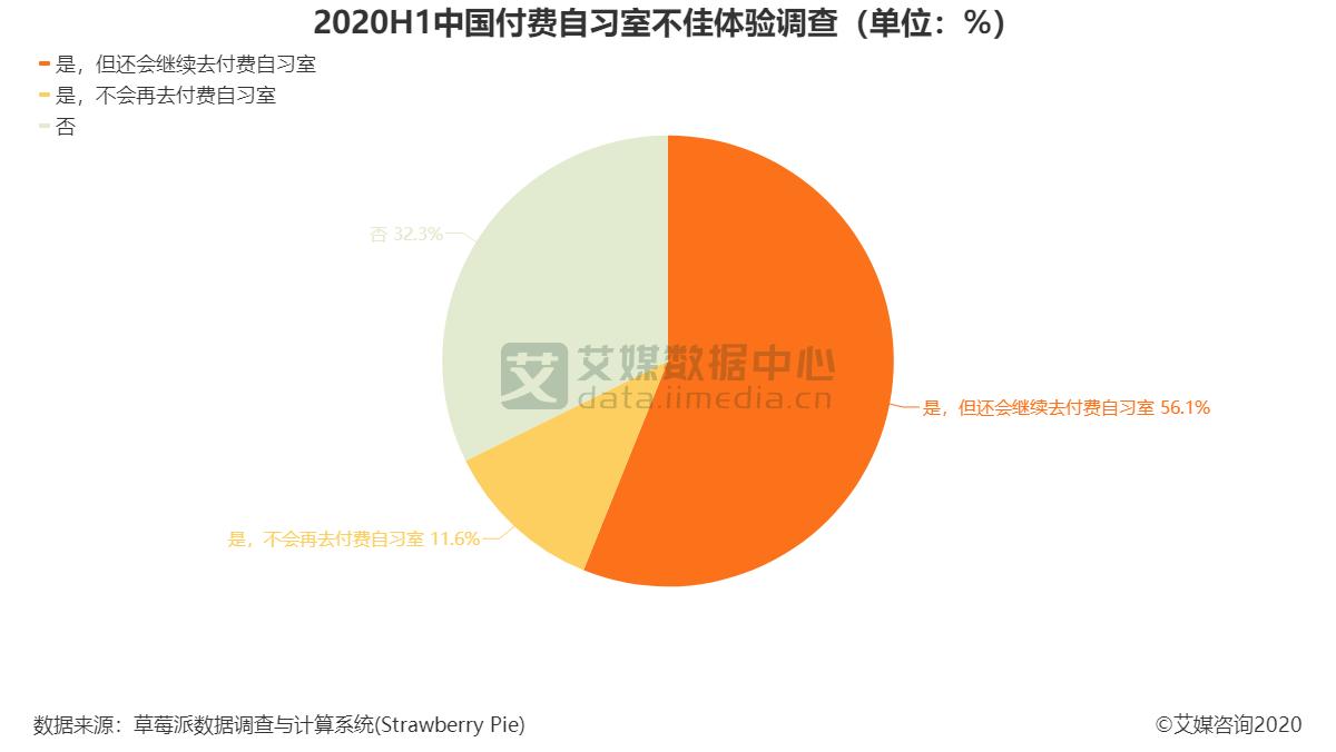 2020H1中国付费自习室不佳体验调查(单位:%)