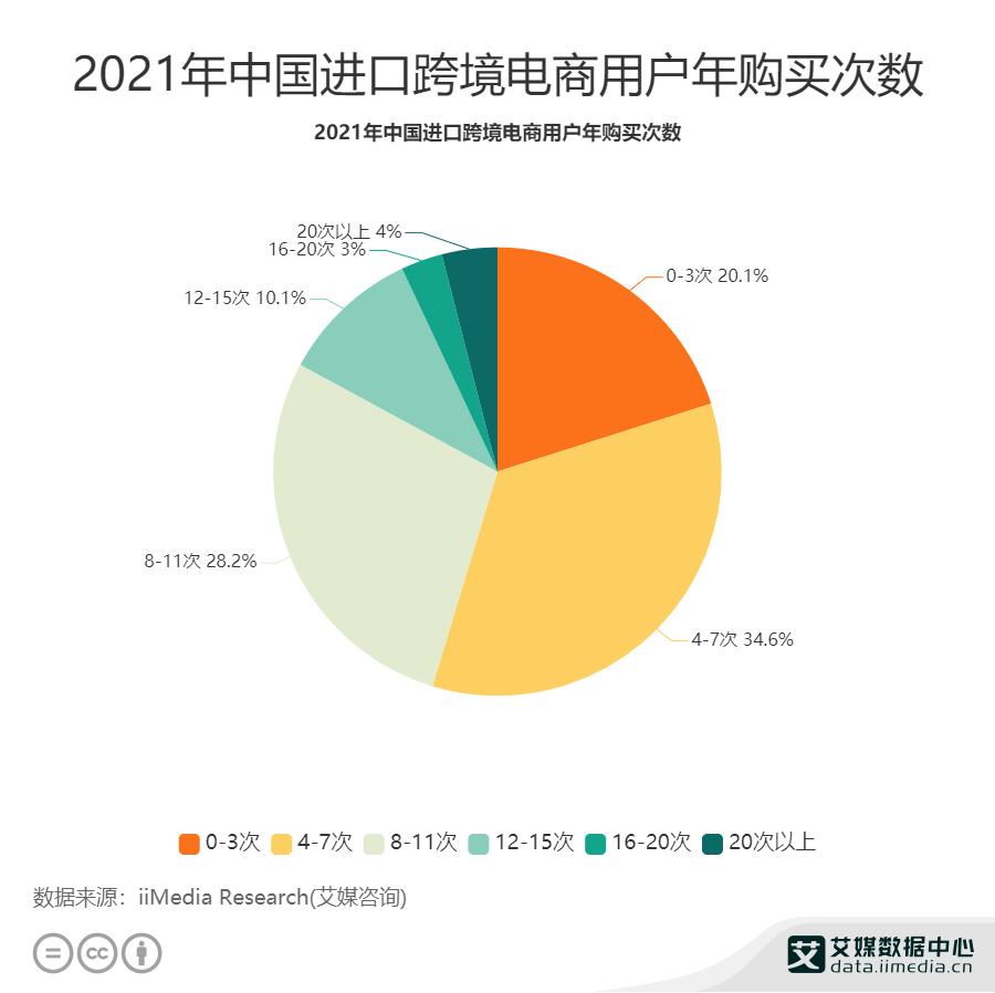2021年中国进口跨境电商用户年购买次数