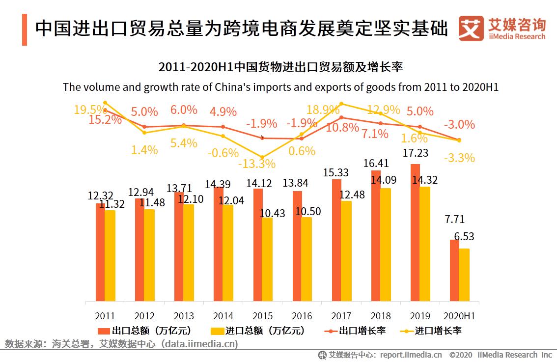 中国进出口贸易总量为跨境电商发展奠定坚实基础
