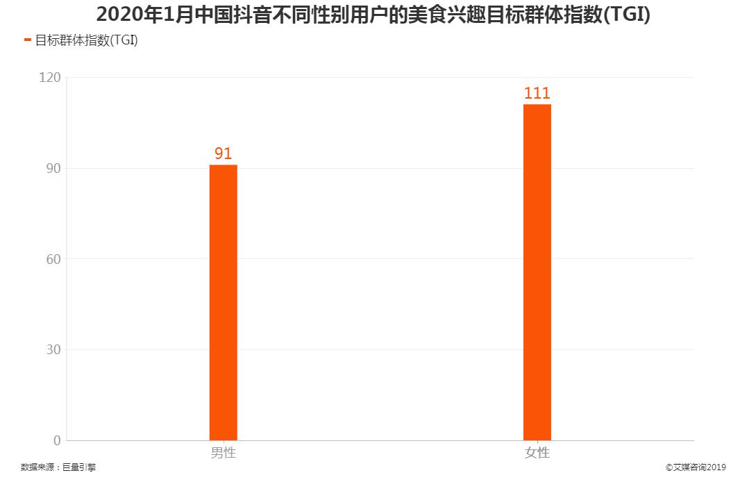 2020年1月中国抖音不同性别用户的美食兴趣目标群体指数