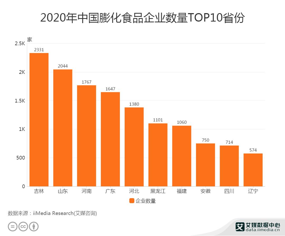 2020年中国膨化食品企业数量TOP10
