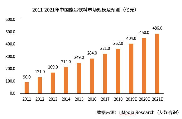 中国能量饮料市场规模及预测