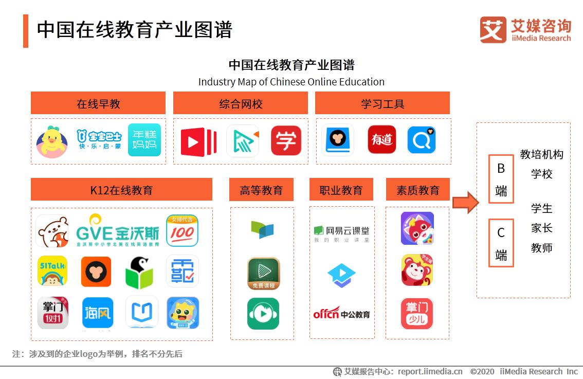 中国在线教育产业图谱