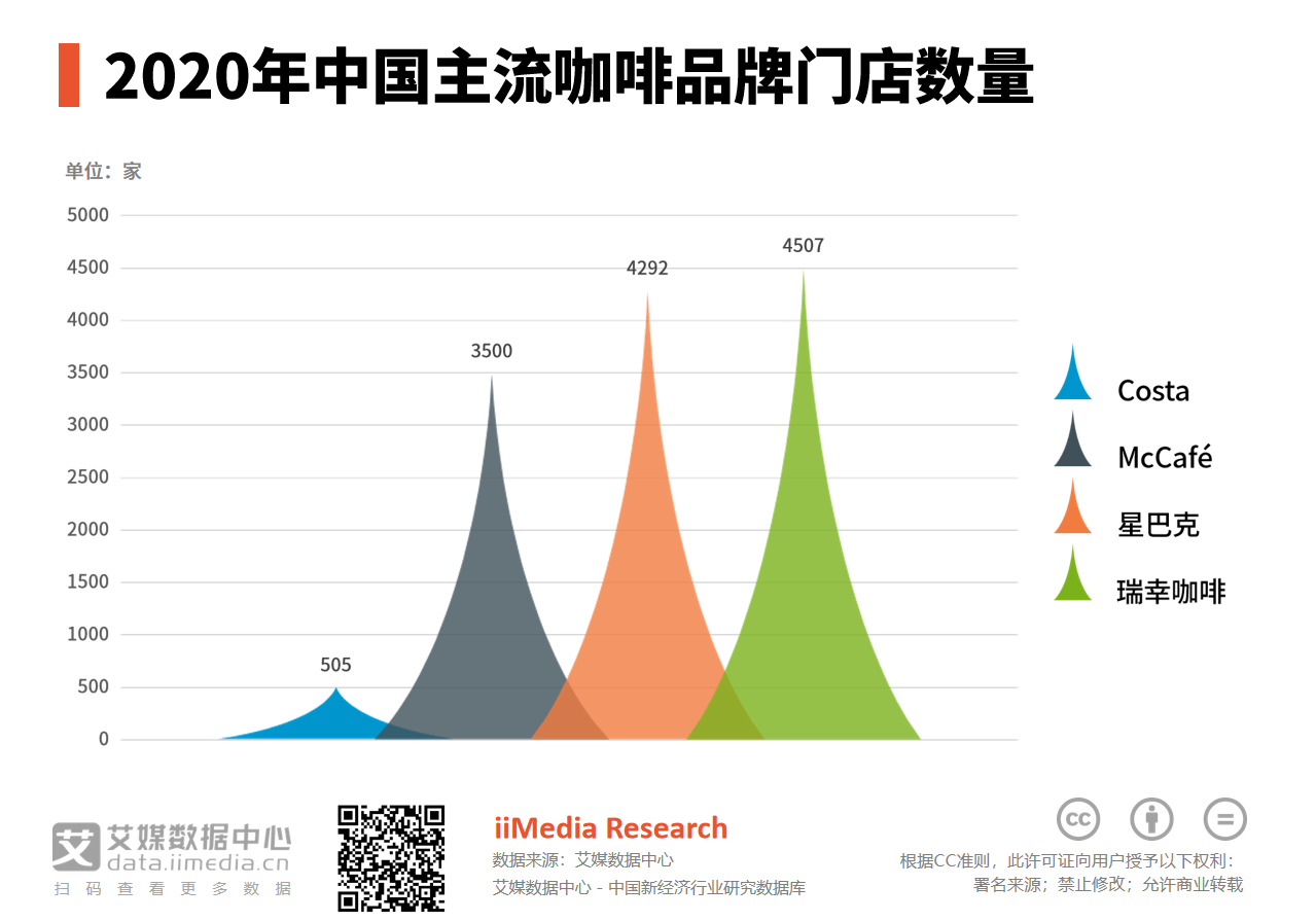 2020年中国主流咖啡品牌门店数量