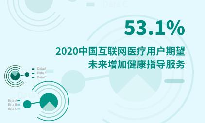医疗行业数据分析:2020中国53.1%互联网医疗用户期望未来增加健康指导服务