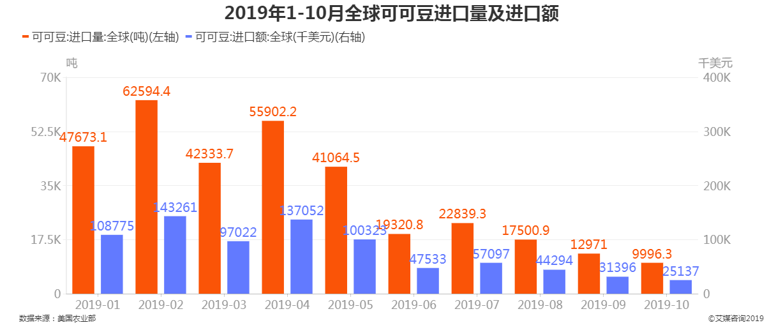 2019年1-10月全球可可豆进口量及进口额