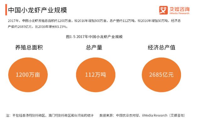 2019中国小龙虾产业规模和未来发展建议分析
