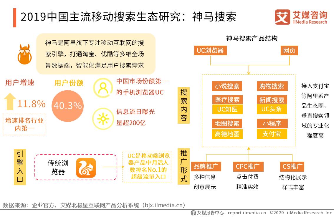 2019中国主流移动搜索生态研究:神马搜索