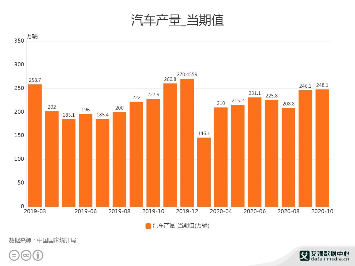 10月汽车产量为248.1万辆
