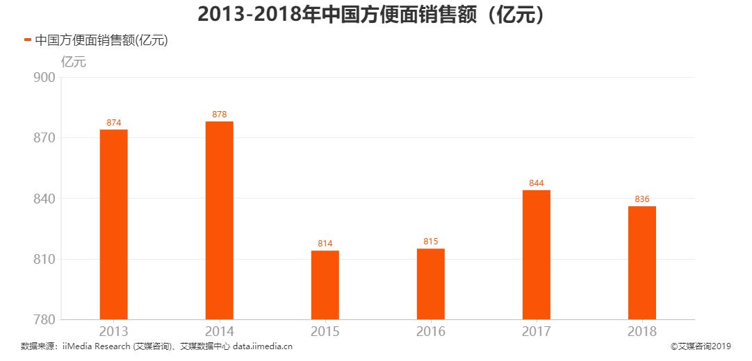 中国方便面市场销售额