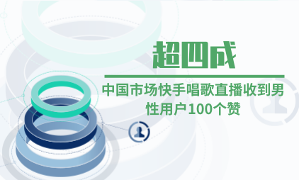 短视频行业数据分析:超四成中国市场快手唱歌直播收到男性用户100个赞
