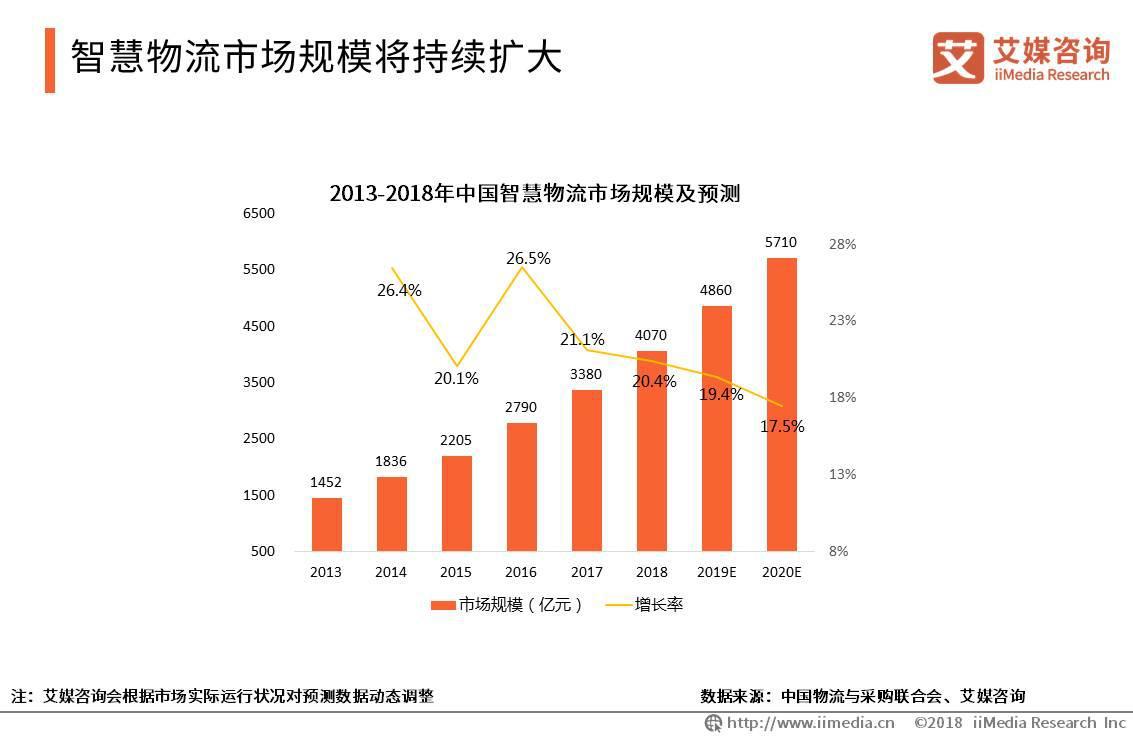 2019年智慧物流市场规模将达4860亿元