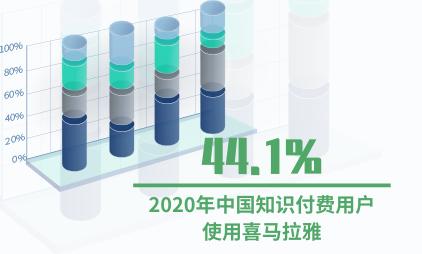 知识付费行业数据分析:2020年中国44.1%知识付费用户使用喜马拉雅