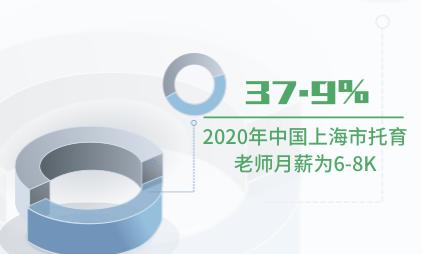托育行业数据分析:2020年中国上海市37.9%托育老师月薪为6-8K