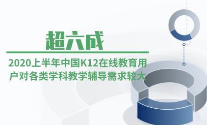教育行业数据分析:2020上半年超六成中国K12在线教育用户对各类学科教学辅导需求较大