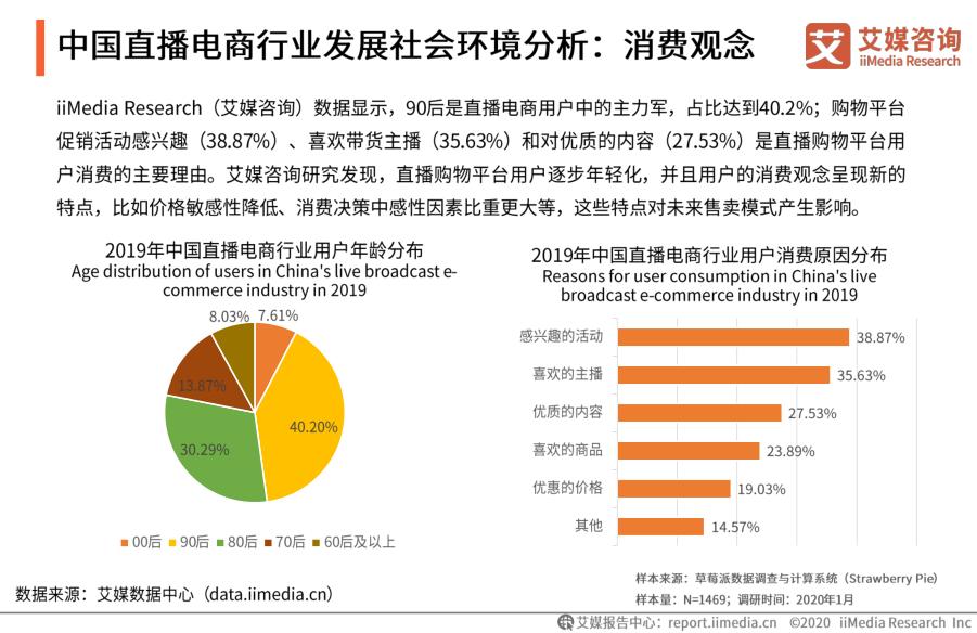 中国直播电商行业发展社会环境分析:消费观念
