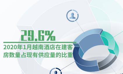 酒店行业数据分析:2020年1月越南酒店在建客房数量占现有供应量的29.6%