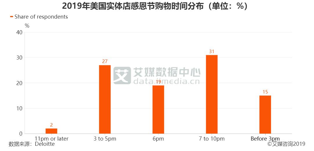 2019年美国实体店感恩节购物时间分布(单位:%)