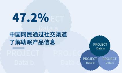 睡眠经济数据分析:2021年中国47.2%网民通过社交渠道了解助眠产品信息