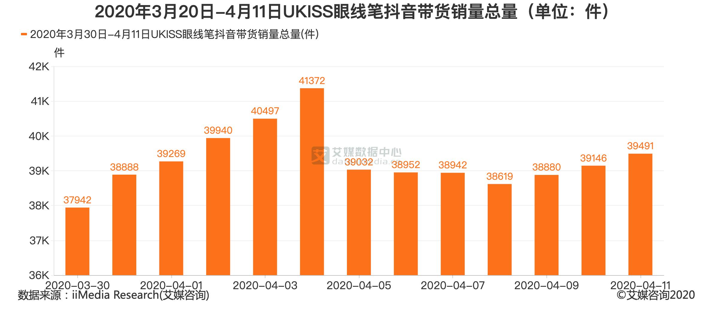 2020年3月20日-4月11日UKISS眼线笔抖音带货销量总量(单位:件)