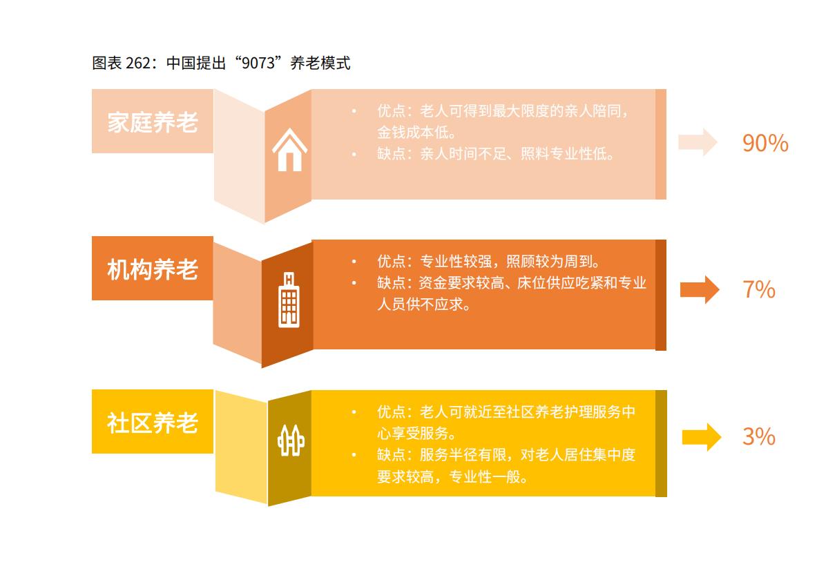 中国养老行业模式分析