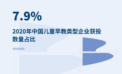 早教行业数据分析:2020年中国儿童早教类型企业获投数量占比达7.9%