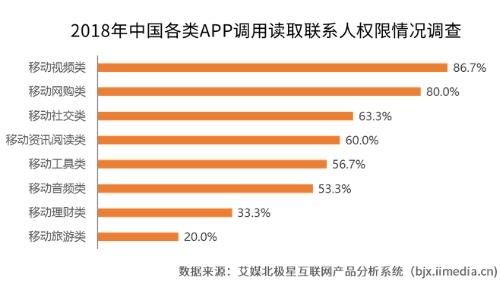 2019年中国移动应用网络安全现状及发现趋势分析