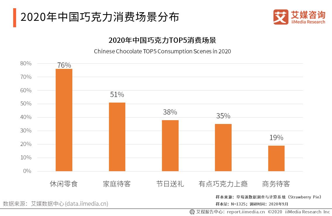 2020年中国巧克力消费场景分布
