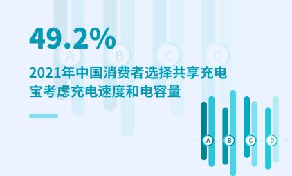 共享充电宝行业数据分析:2021年中国49.2%消费者选择共享充电宝考虑充电速度和电容量