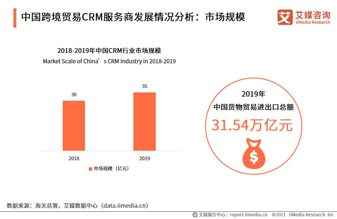 中国跨境贸易CRM服务商发展情况分析:市场规模