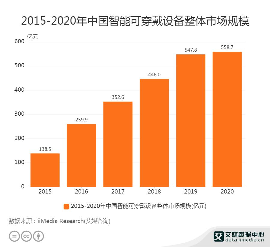 2015-2020年中国智能可穿戴设备整体市场规模