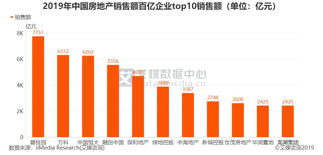2019年中国房地产销售额百亿企业top10销售额(单位:亿元)
