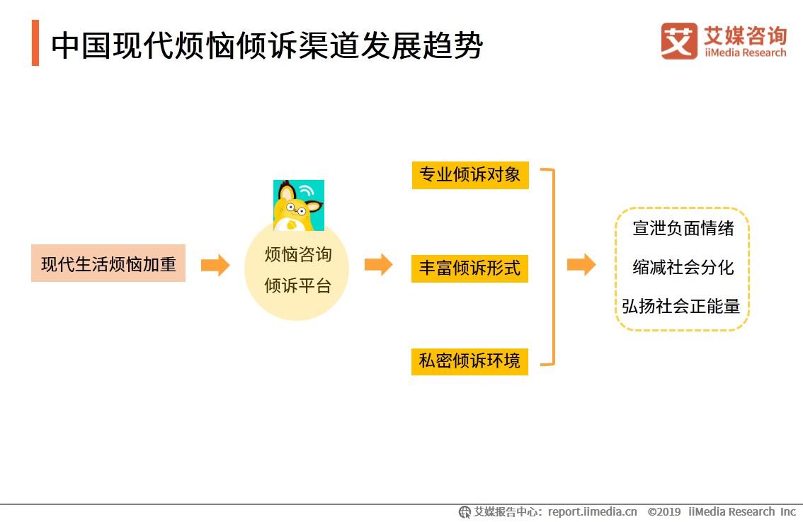 中国现代烦恼倾诉渠道发展趋势-艾媒咨询