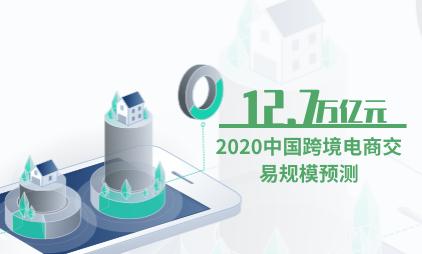 电商行业数据分析:2020中国跨境电商交易规模将达12.7万亿元