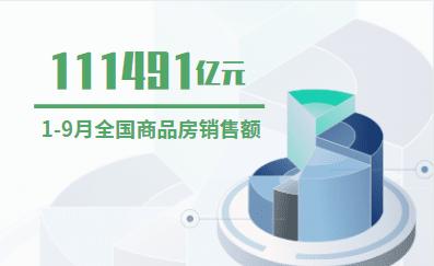 房地产大发一分彩数据分析:2019年1-9月全国商品房销售额为111491亿元