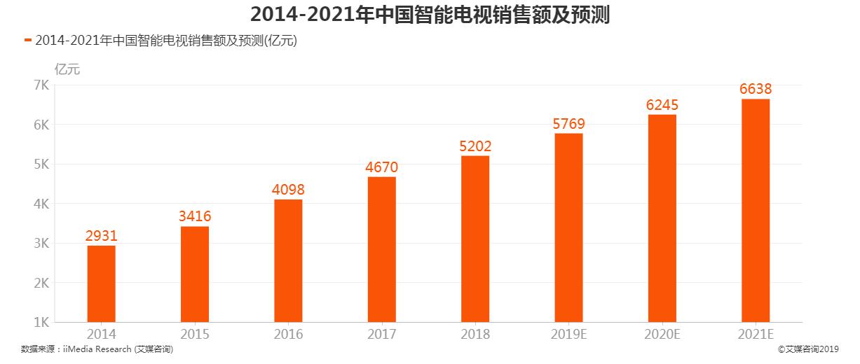2014-2021年中国智能电视销量及预测