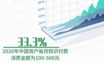 知识付费行业数据分析:2020年中国33.3%用户每月知识付费消费金额为100-500元