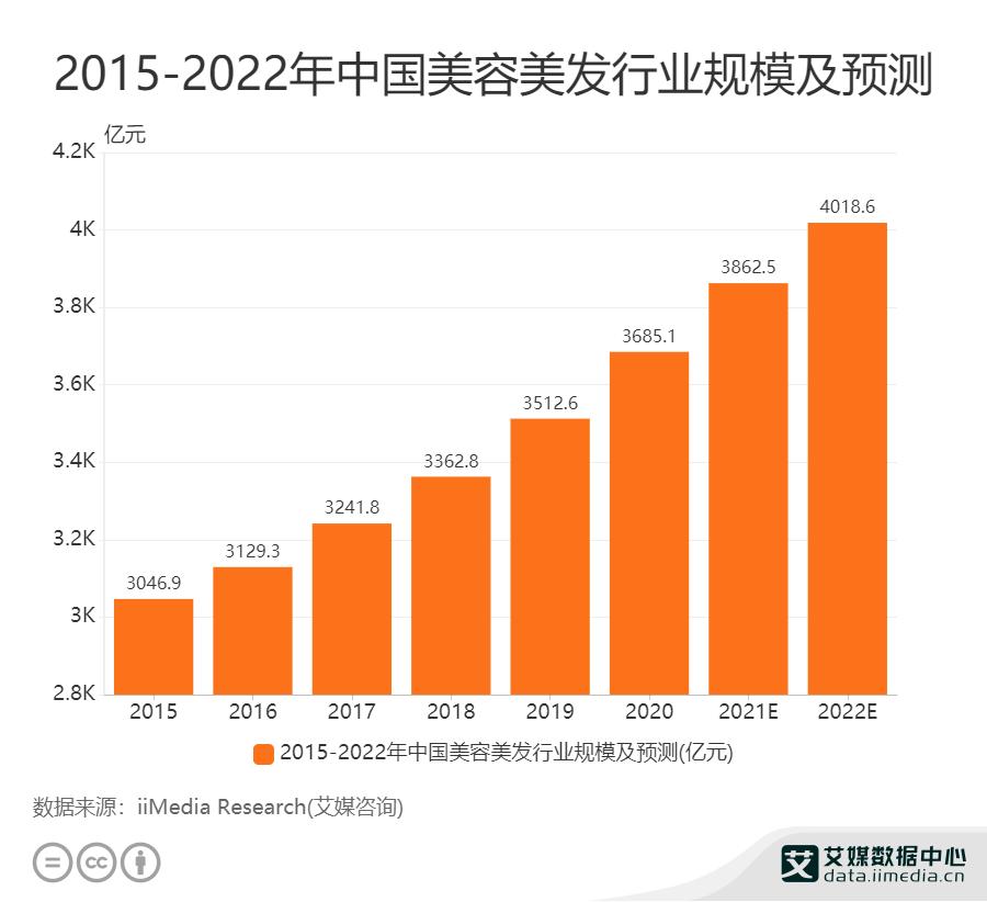 2015——2022年中国美容美发行业规模及预测